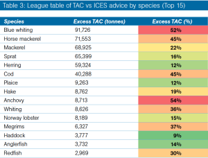 TAC vs ICES advice by species for top 15 species
